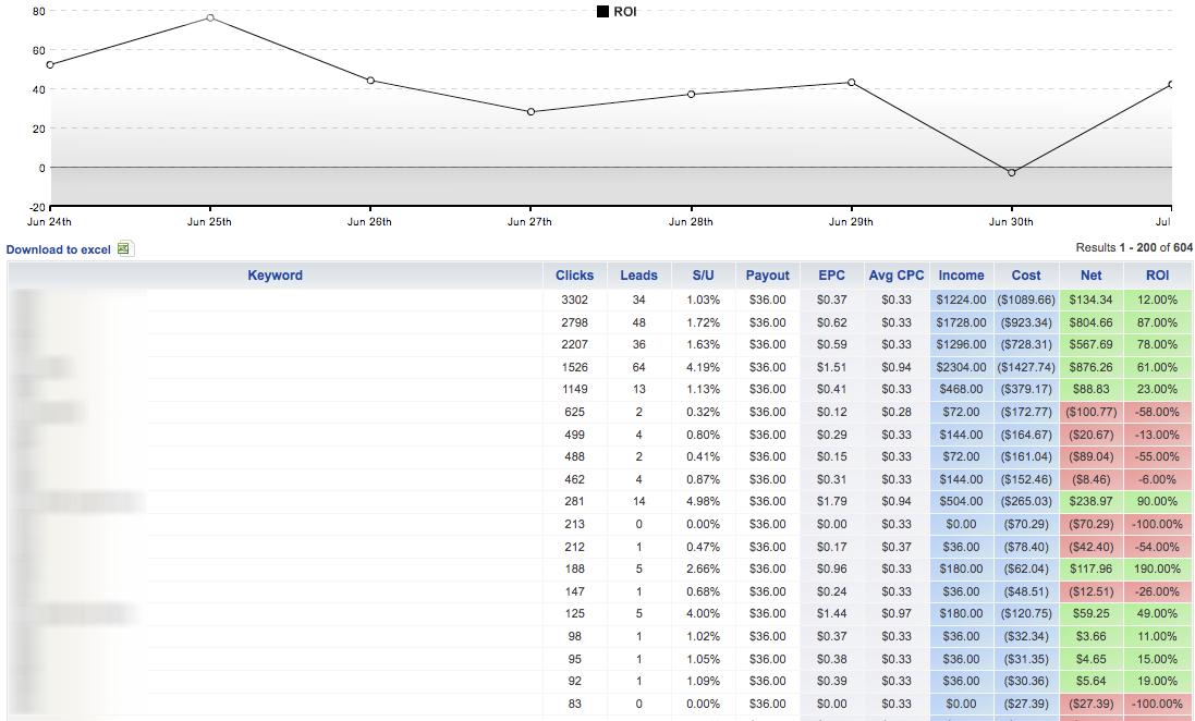 Analyze Keywords with Prosper202