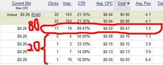 how to get cheap clicks on adwords